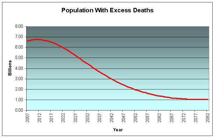Population Decline due to Excess Deaths